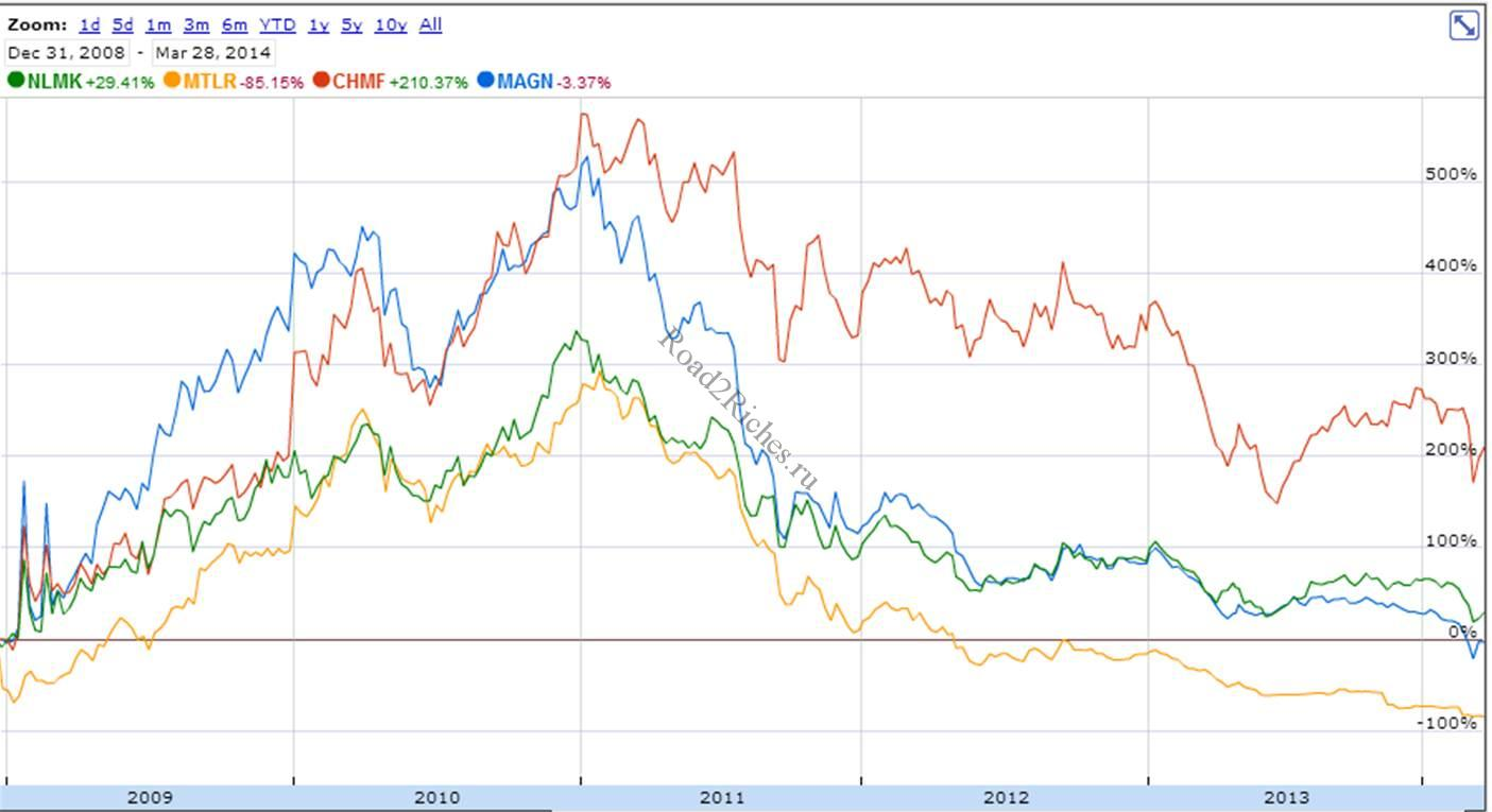 Динамика акций ММК и конкурентов