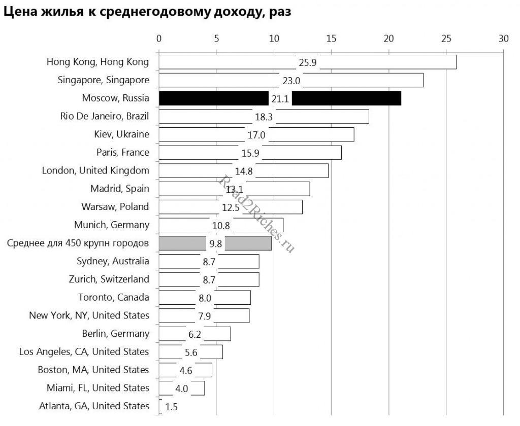 Цена жилья к среднегодовому доходу в Москве