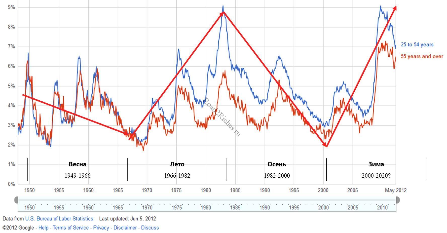 Безработица в США и циклы Кондратьева