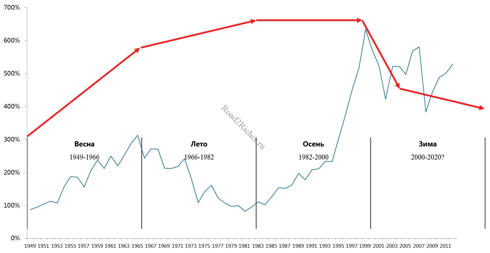 Циклы Кондратьев и Dow Jones