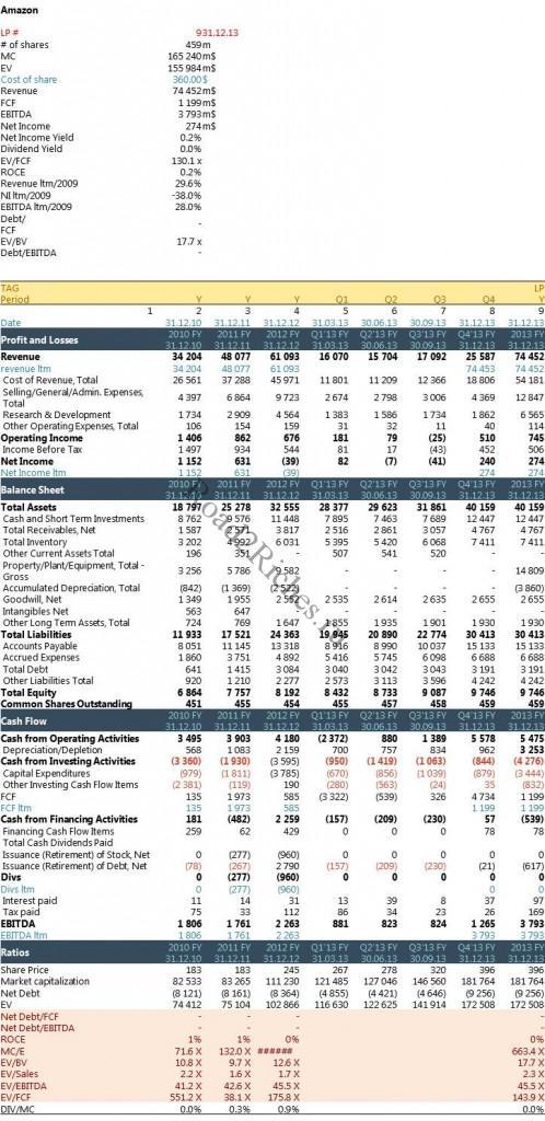 Amazon ключевые финансовые показатели