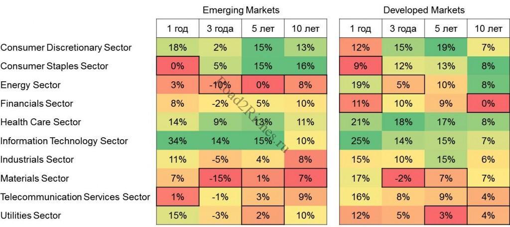 Изменение индексов секторов развитых и развивающихся стран