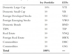 Ivy portfolio 2