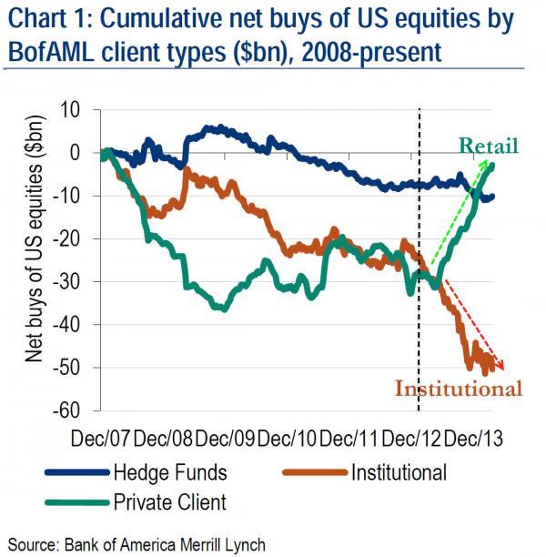 Кумулятивные покупки (нет) акций США клиентами Банка Америки по типам (млрд. $), 2008-сегодня