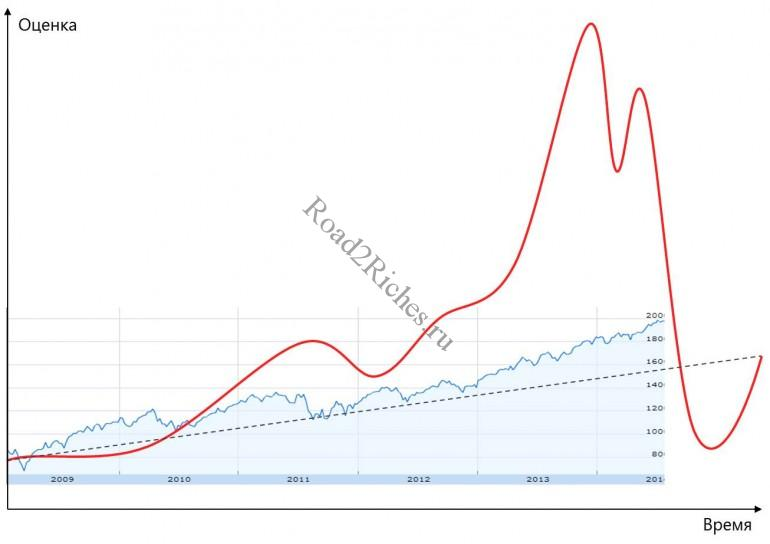 S&P500 bubble or not