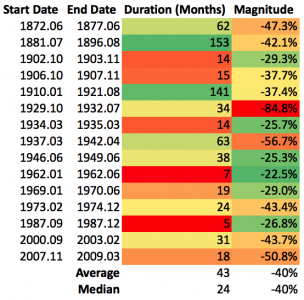 bear-markets-statistics2