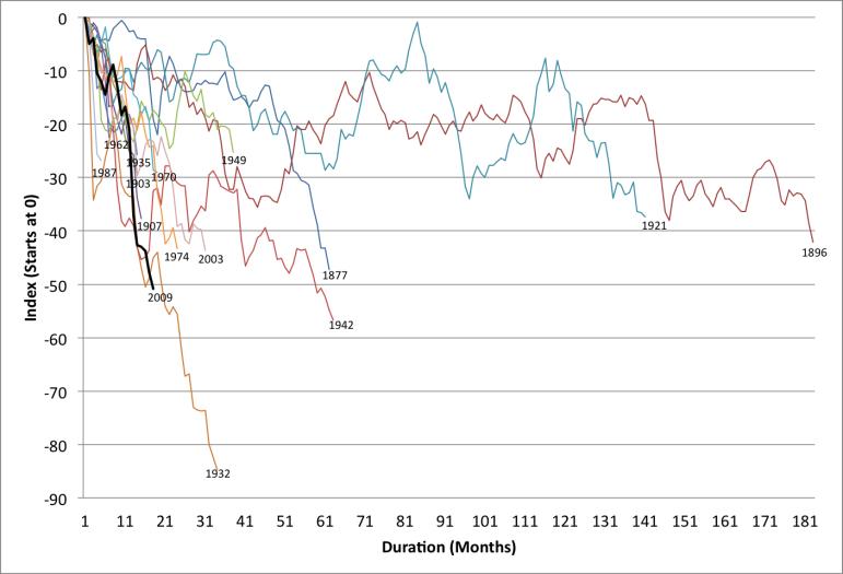 us-bear-markets-since-18711