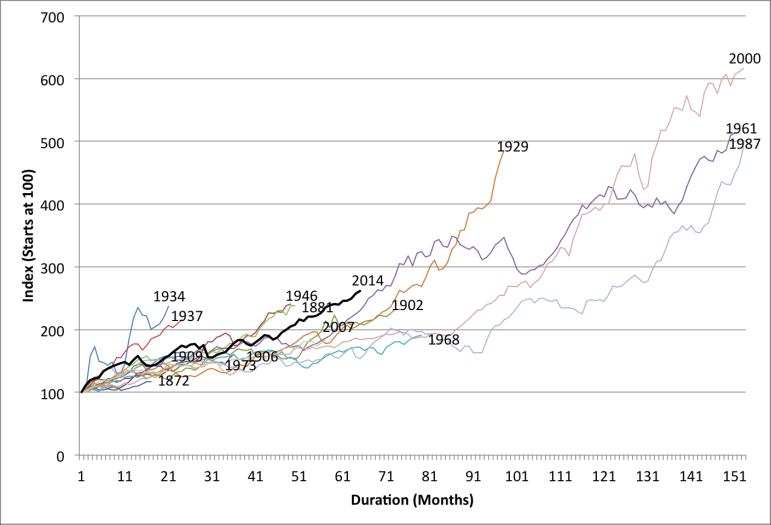 us-bull-markets-since-1871