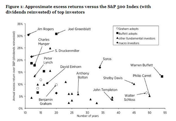 Приближение возврата сверх индекса S&P500 (с учетом реинвестирования дивидендов) лучших инвесторов