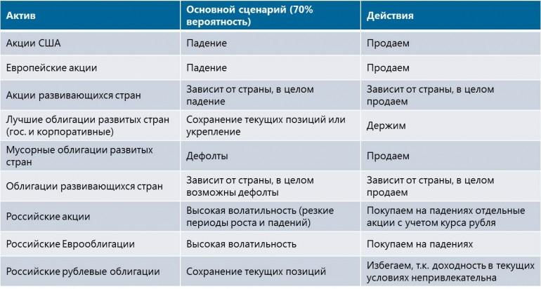 Стратегия действий в 2015 году