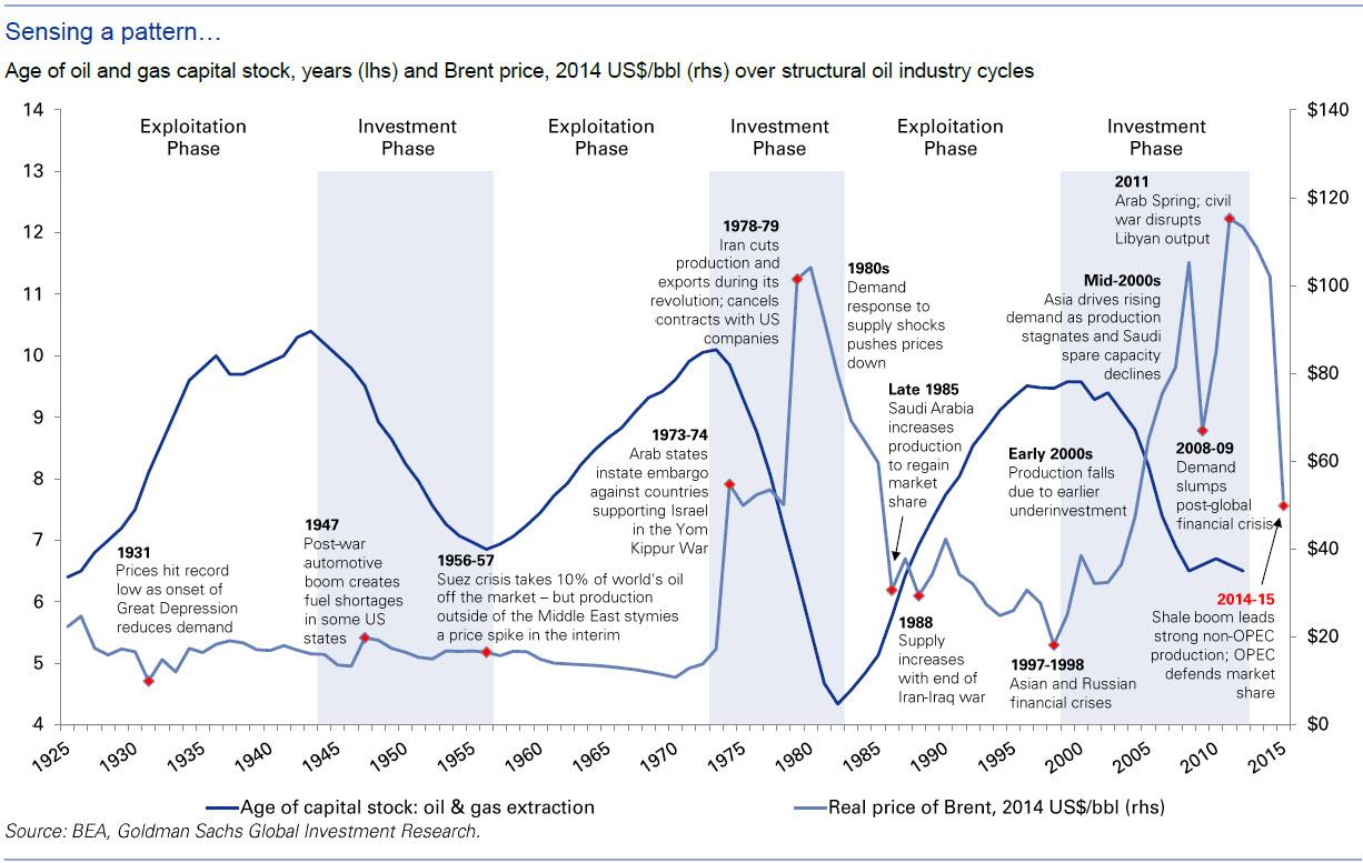 Зависимость цен на нефть от обновления основных средств