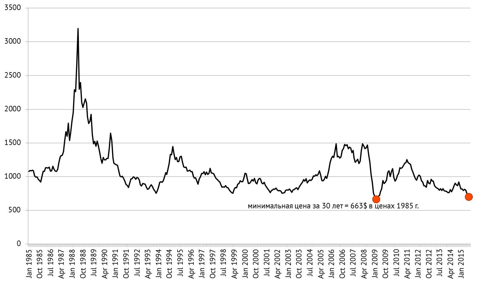 Aluminuim 1985 prices