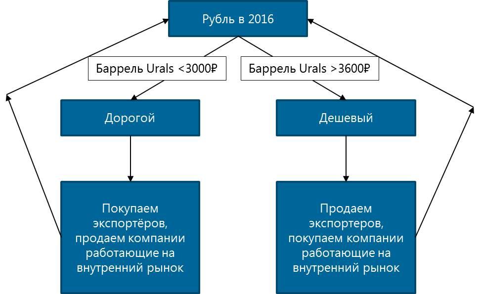 Stocks RUS 2016