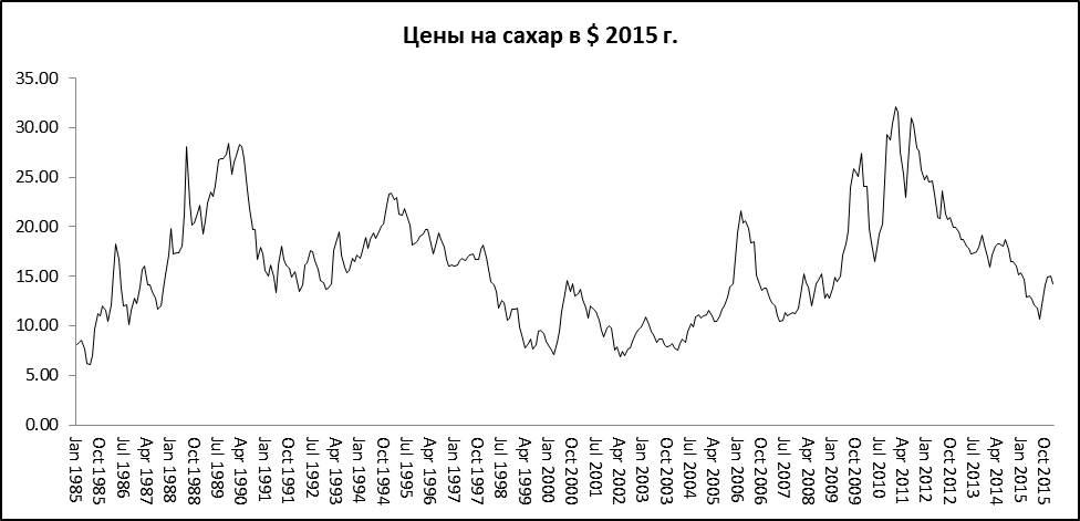 Исторические цены на сахар