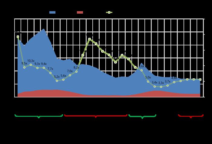 Rusal EV dynamics