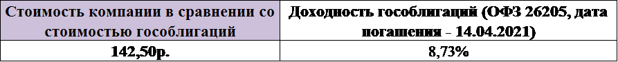 moex 95