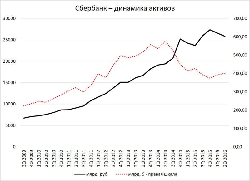 Сбербанк - динамика активов