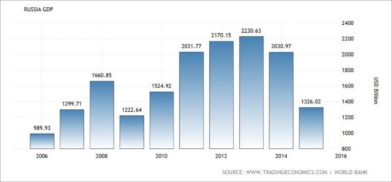 Динамика ВВП России