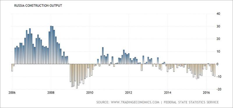 Россия - динамика производства строительного сектора
