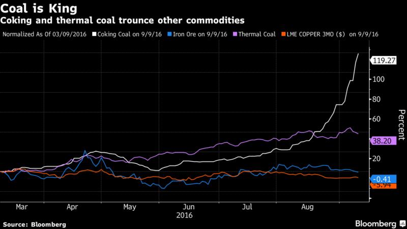 Рост цен на металлургический и энергетический уголь в 2016