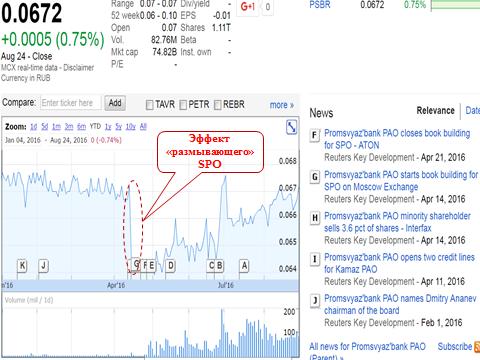 Динамика акций Промсвязьбанка