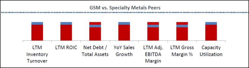 Globe Specialty Metals конкурентная позиция