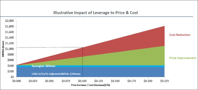 Изменение EBITDA Ferroglobe в зависимости от цен