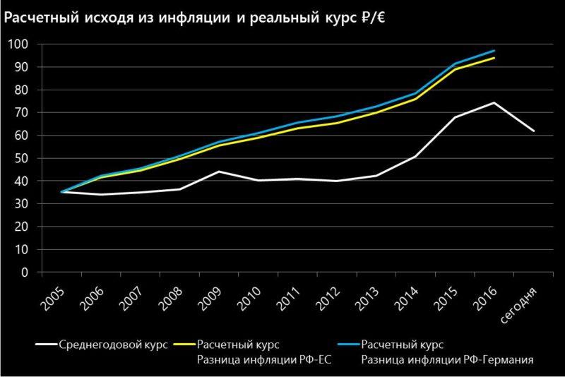 Расчетный по инфляции и реальный курс рубля к евро