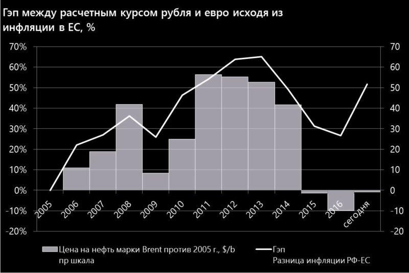 Гэп между расчетным курсом рубля и евро исходя из инфляции