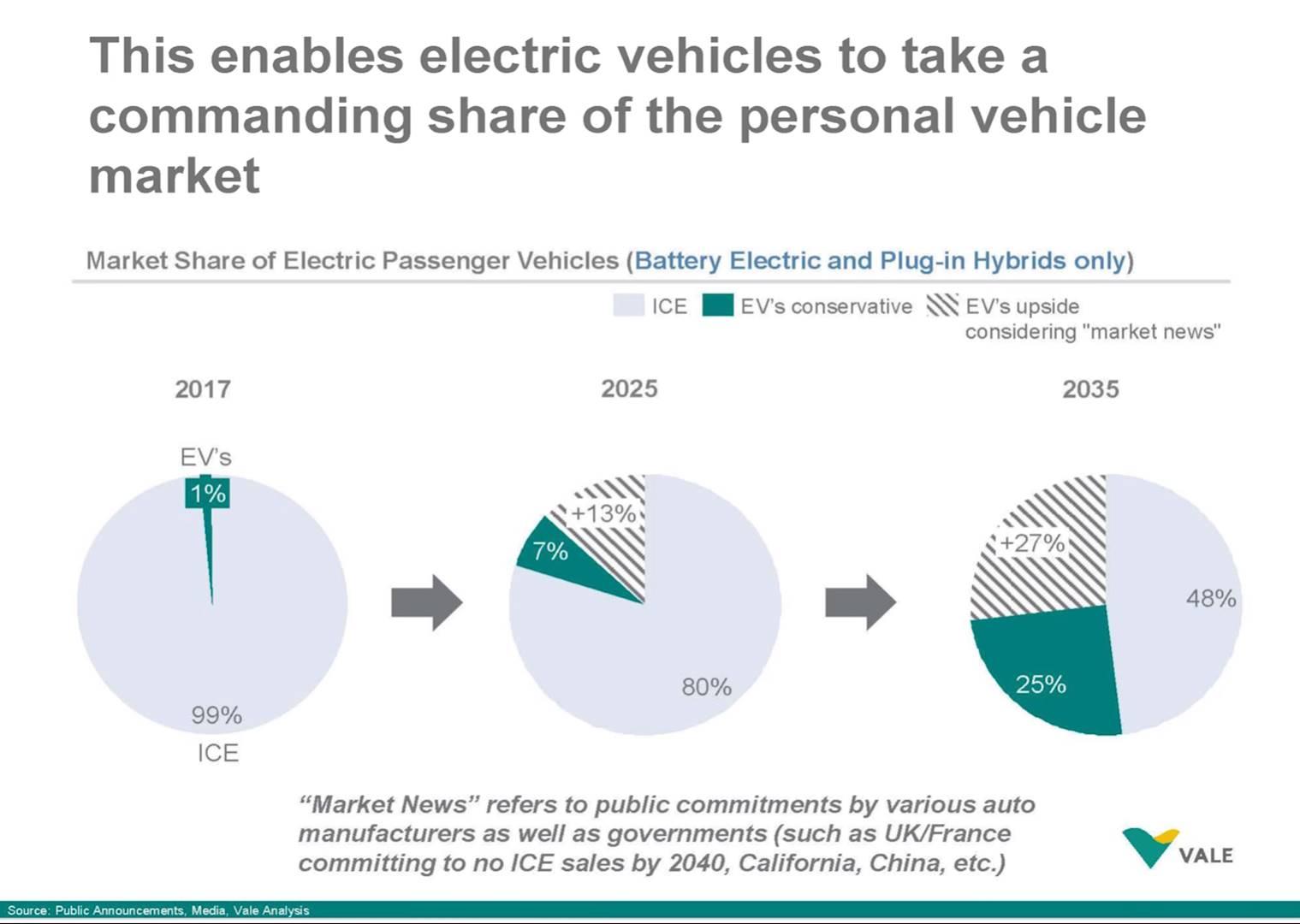Рыночная доля электромобилей - прогноз