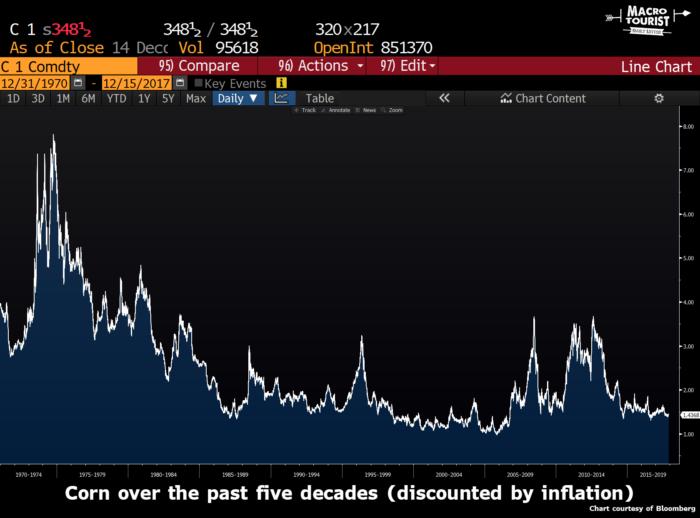 Цены на кукурузу за последние 5 десятилетий (с поправкой на инфляцию)