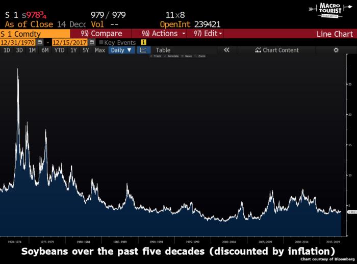 Цены на сою за последние 5 десятилетий (с поправкой на инфляцию)