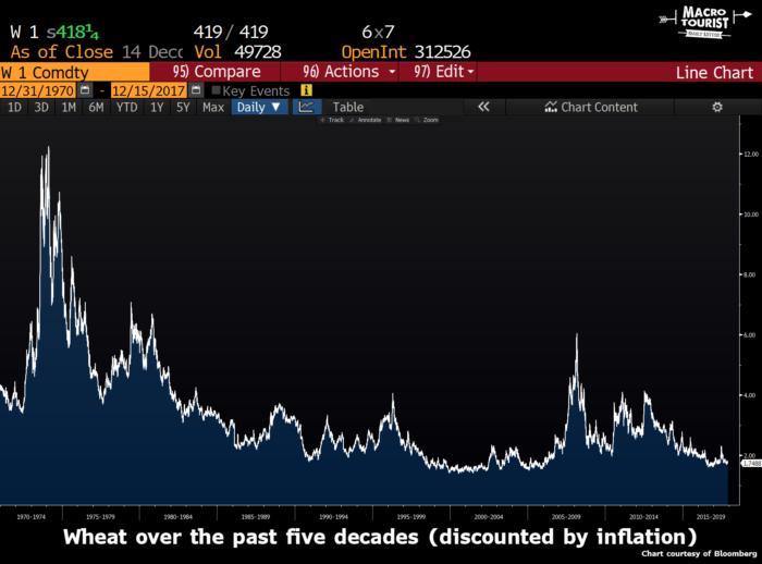 Цены на пшеницу за последние 5 десятилетий (с поправкой на инфляцию)