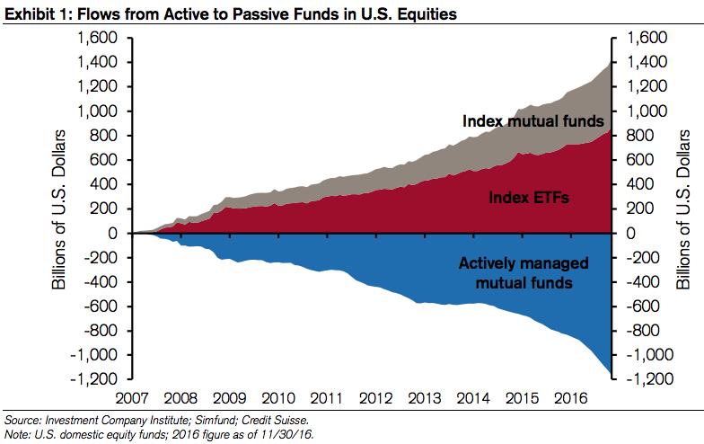 Перетекание средств из под активного управления в пассивные стратегии
