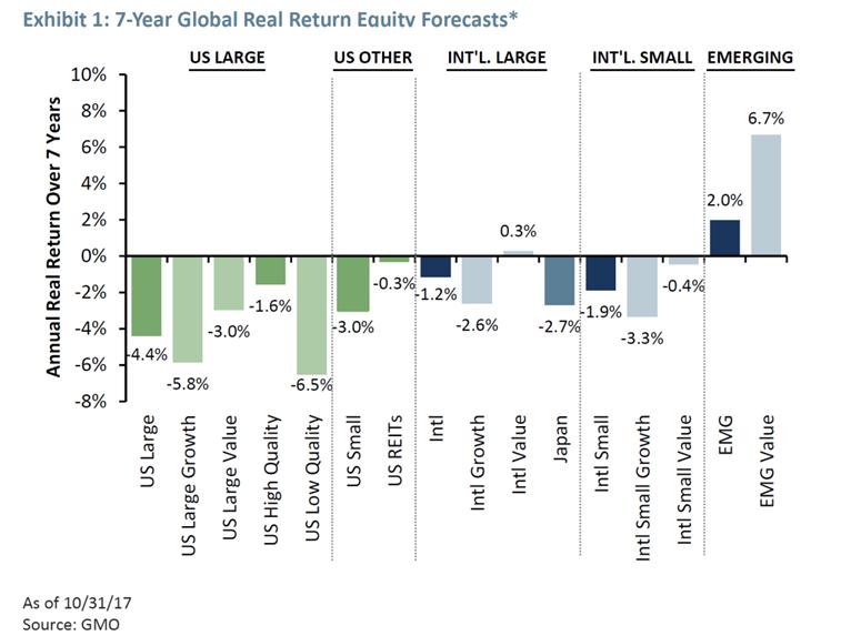Реальная прогнозируемая доходность различных активов на горизонте 7 лет. Источник: GMO