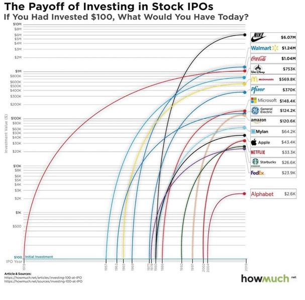 Идеальные IPO