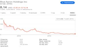 """Расплата за """"сказку"""" после IPO"""