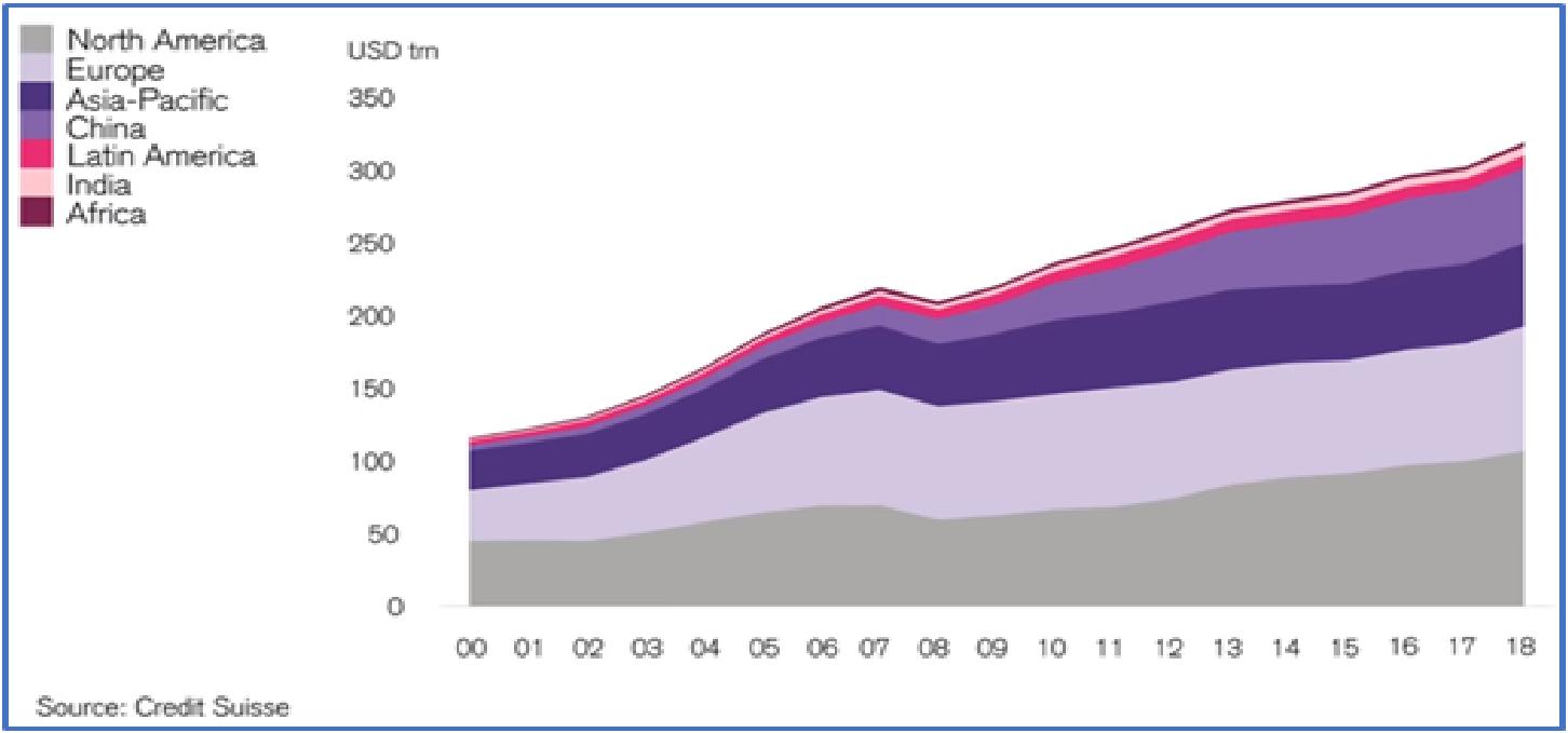 динамика роста благосостояния в мире по регионам за 2000-18 гг.