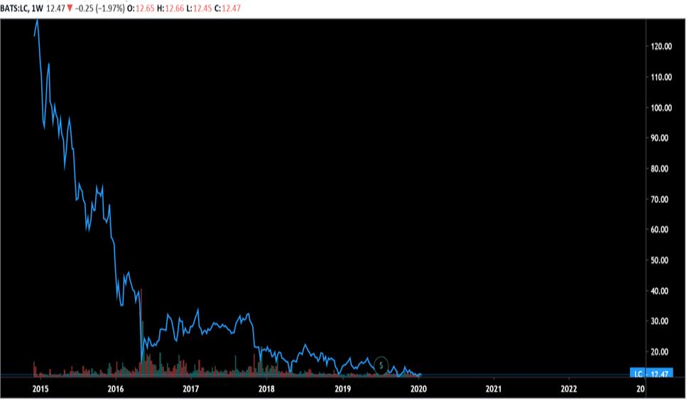 LendingClub (NYSE - LC)