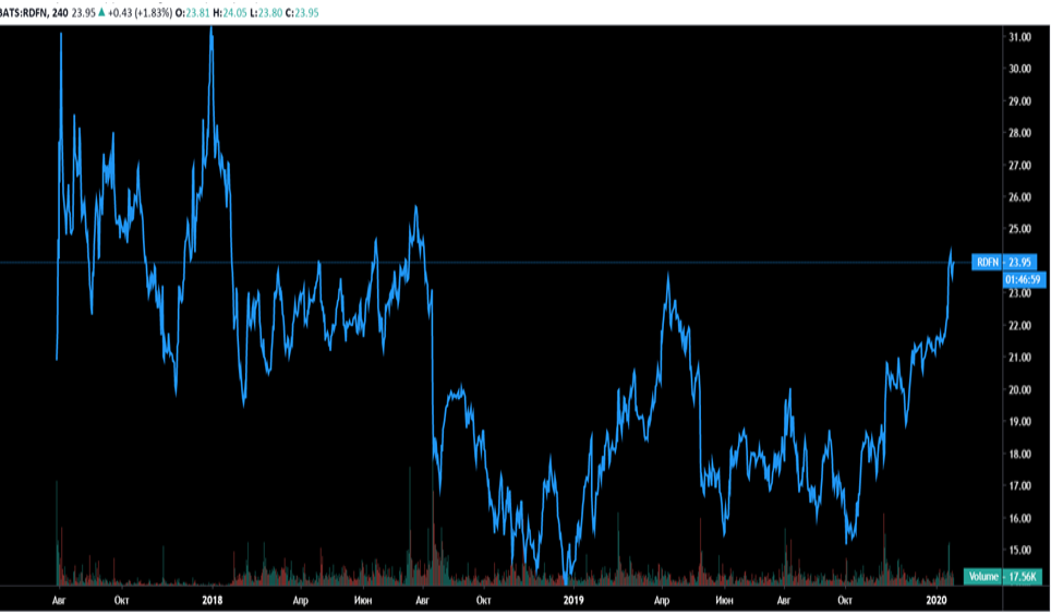 Redfin (NASDAQ - RDFN)