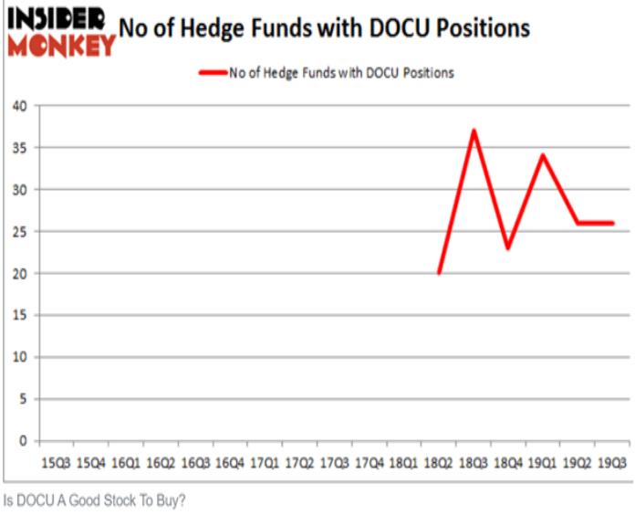 хедж-фонды, вложившие в DocuSign