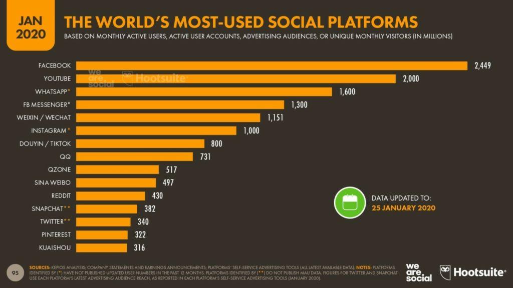 Самые популярные соцсети 2020