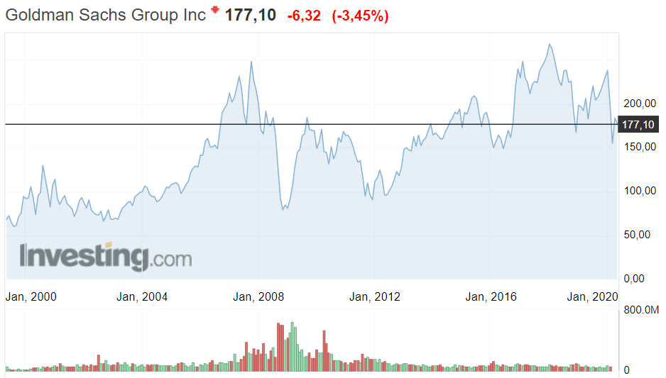 Котировка Goldman Sachs 1999-2020
