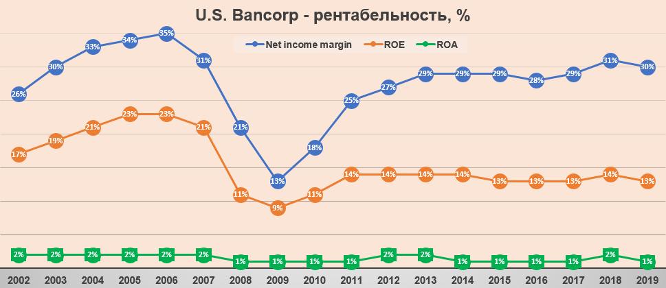 U.S. Bancorp - рентабельность