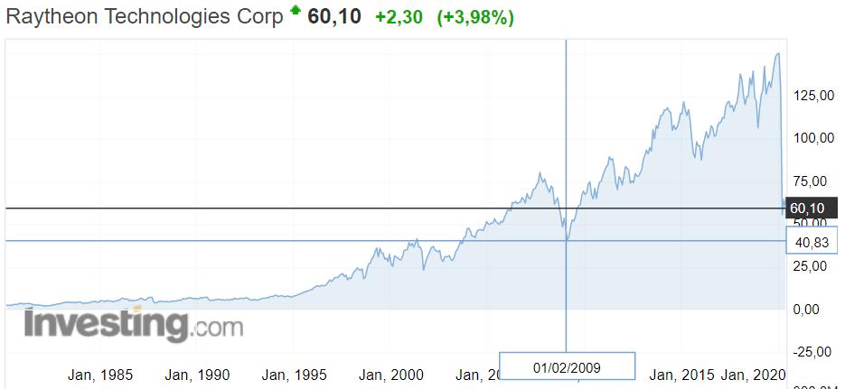 Котировка Raytheon 1983-2020
