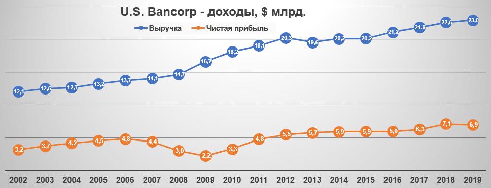 U.S. Bancorp - доходы