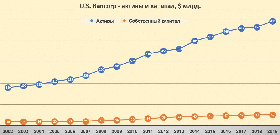 U.S. Bancorp - активы и капитал