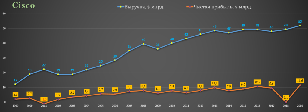Выручка и прибыль Cisco 1999-2019