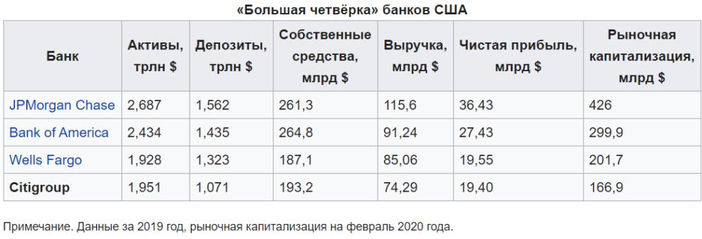 Большая четвёрка банков США 2020