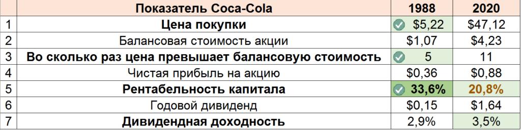 Сравнение Coca-Cola 1988 и 2020
